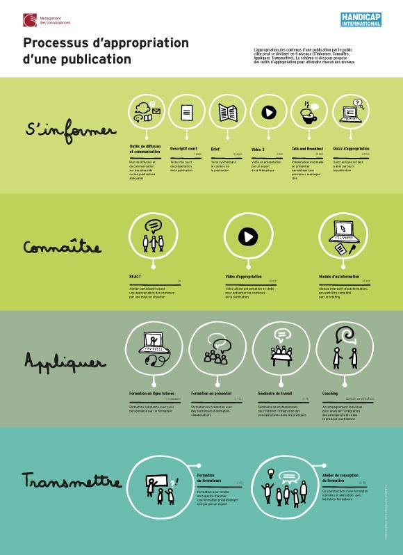 Schema sur le processus d'appropriation des publication en 4 niveaux