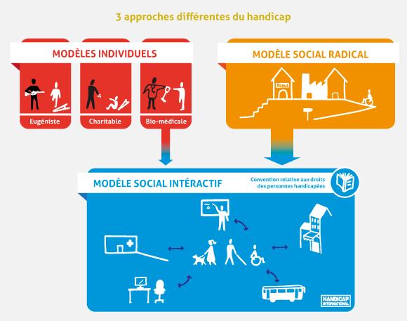 Schéma didactique sur les différentes approches du handicap