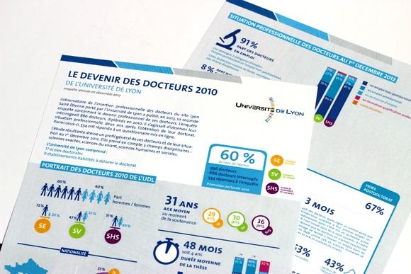 Université de Lyon, fiche synthétique sur les devenir des docteurs, Lyon, inforgaphie, lidbury
